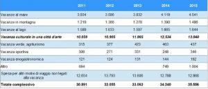 Fonte: elaborazione ONT su dati Banca d'Italia – Microdati 2015